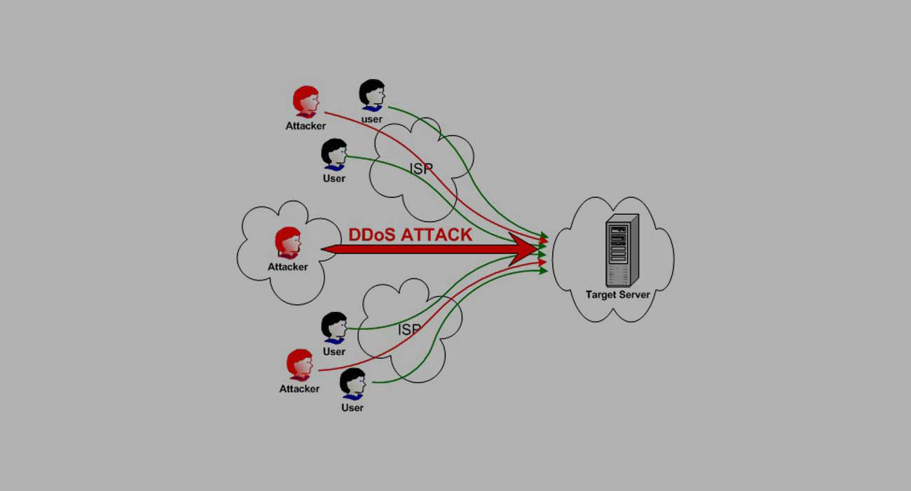 What Is a Denial of Service (DoS) Attack?