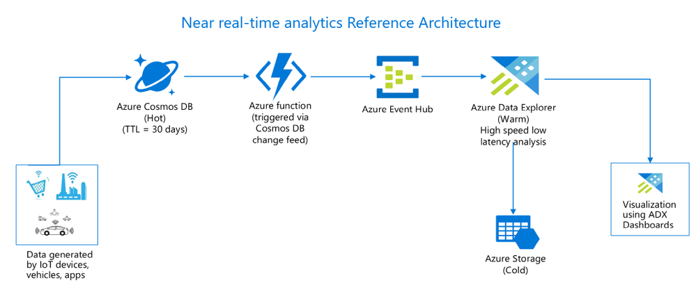 Integration of Azure Cosmos DB with Azure Data Explorer for near real-time analytics