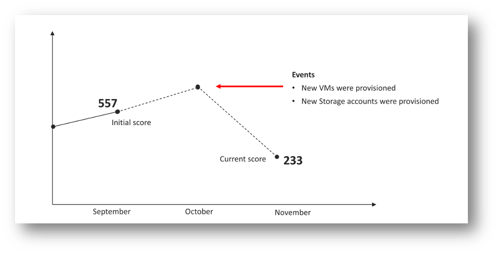 Figure 3 – Secure Score drops after resource creation