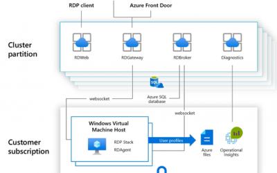 Proactively monitor ARM-based Windows Virtual Desktop with Azure Log Analytics and Azure Monitor