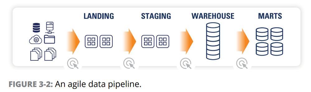 agiledatapipeline.png
