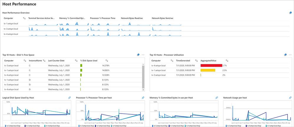 Screenshot of the Host Performance dashboard for Windows Virtual Desktop