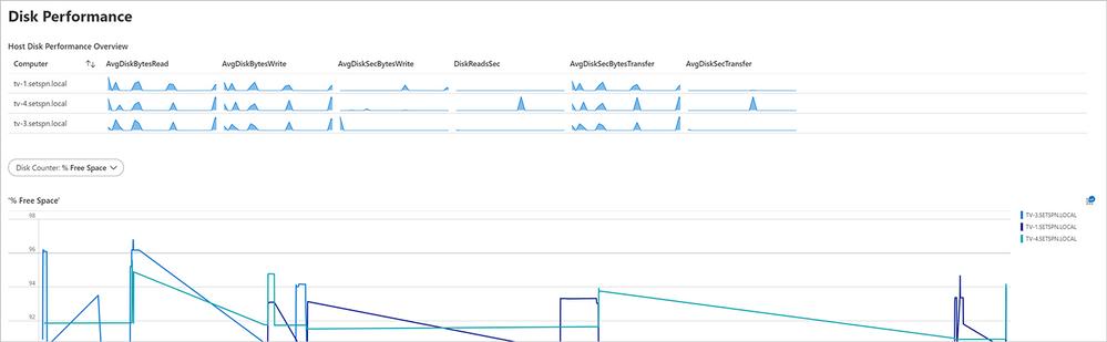 Screenshot of the Disk Performance dashboard for Windows Virtual Desktop