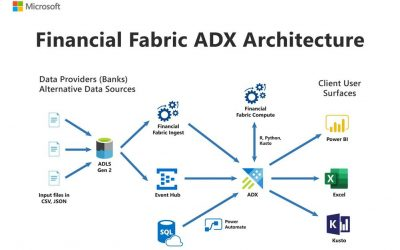 FF: ADX allows data scientists to access data easily and run complex queries with incredible speed