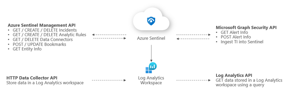 Azure Sentinel API 101