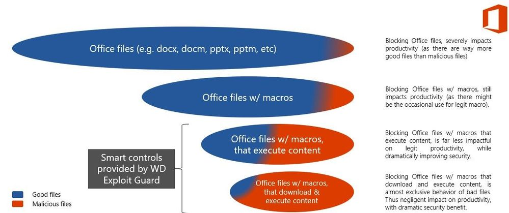 Office Files Example