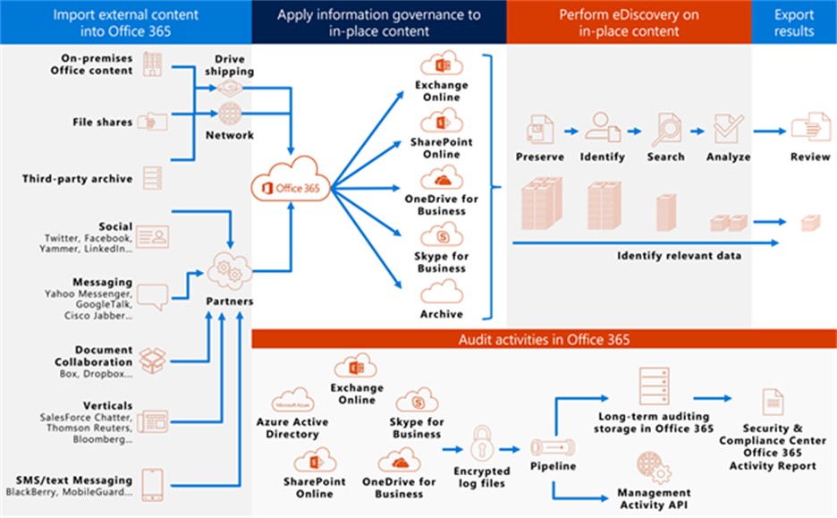 To Do complies with information governance and eDiscovery features of Office 365