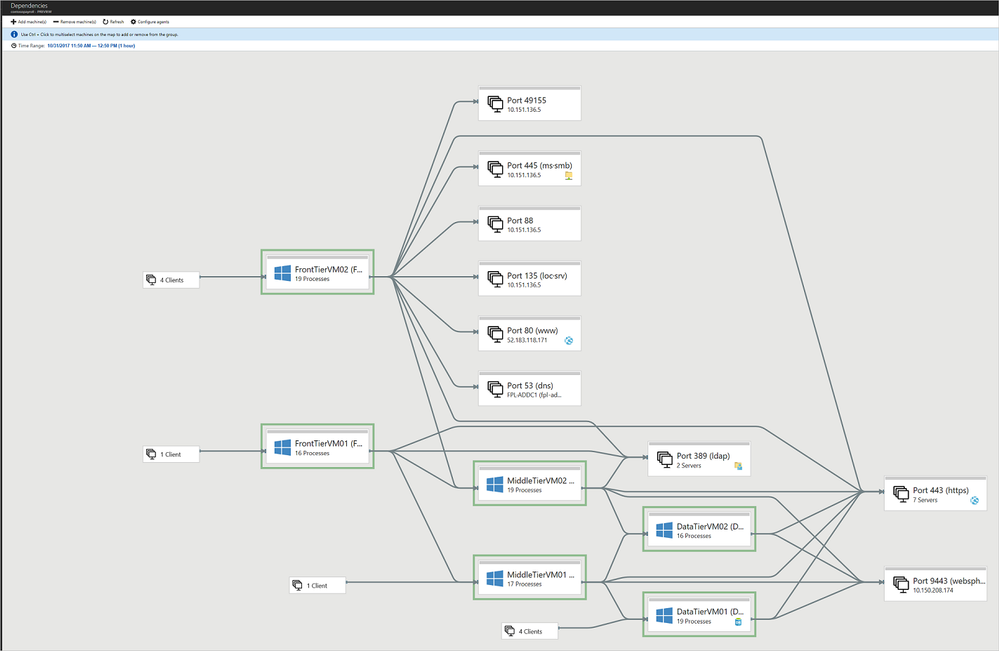 Azure Migrate Dependency Mapping
