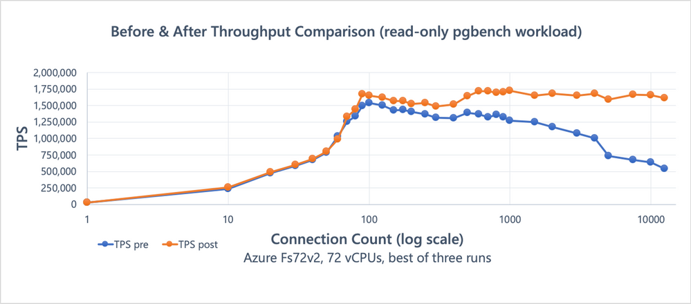 Figure 1: Benchmark (read-only pgbench) results comparison, showing the effects of the snapshot scalability improvements.
