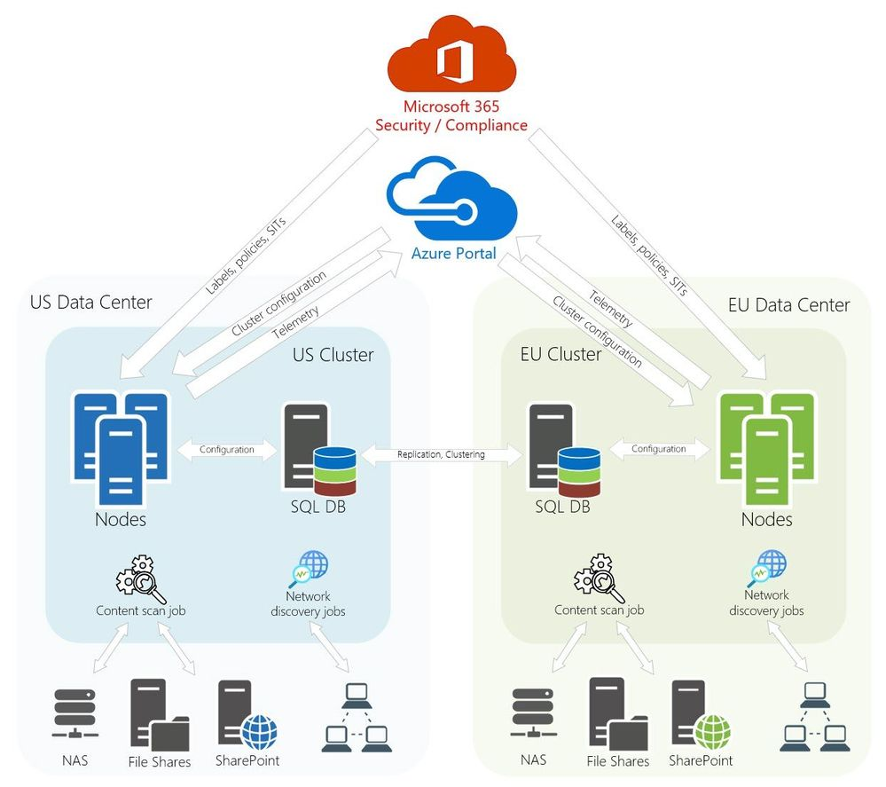 Figure 2: Typical AIP scanner architecture with a highly available shared SQL environment.