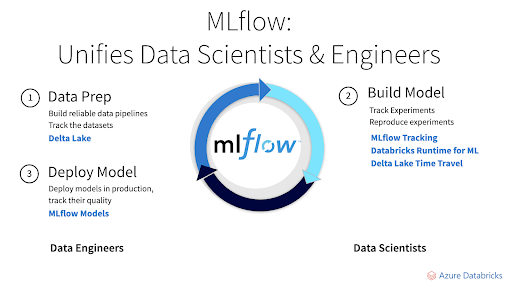 MLflow-unifies-data-scientists-and-engineers.png
