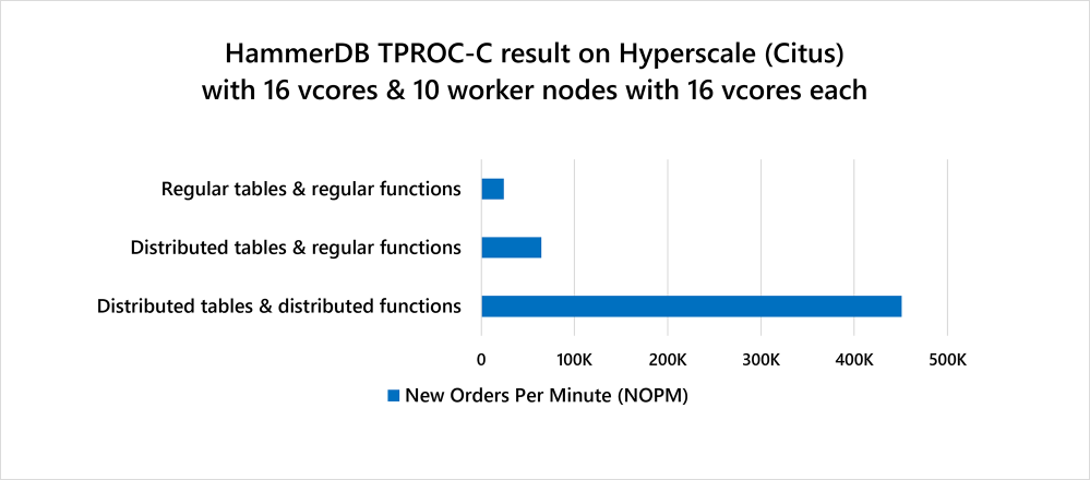 Figure 1: Performance of a Hyperscale (Citus) cluster on Azure Database for PostgreSQL as measured by the HammerDB TPROC-C benchmark. All these HammerDB benchmark results were run on Citus 9.4 using either a) regular Postgres tables & regular Postgres functions—only on coordinator; b) distributed tables & regular functions—faster by using worker nodes, but significant network overhead; c) distributed tables & distributed functions—ultra fast and scalable.