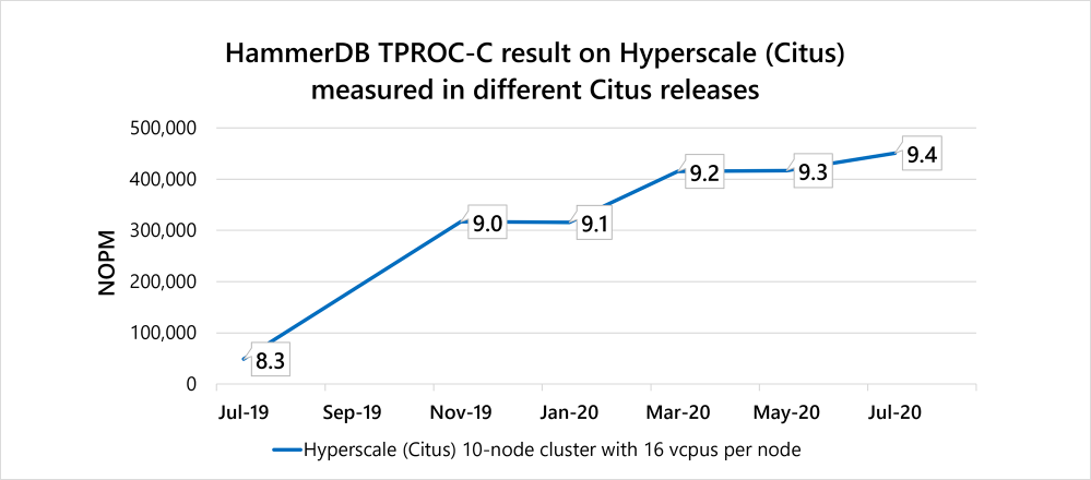 Figure 5: HammerDB TPROC-C performance across different Citus releases (using distributed functions from 9.0 onwards), measured on a 10-node  Hyperscale (Citus) server group in Azure Database for PostgreSQL.