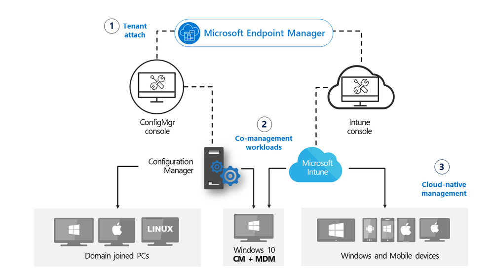 Update 2010 for Microsoft Endpoint Configuration Manager current branch is now available
