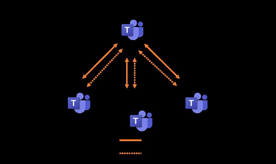 Figure 2 - Media Flow in Teams Meeting