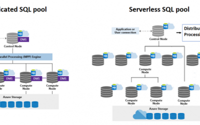 Serverless Architecture and Concepts. What is it?