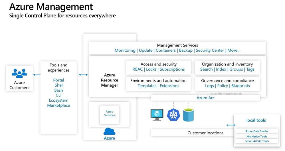 Azure Arc Hybrid Cloud Management Control Plane