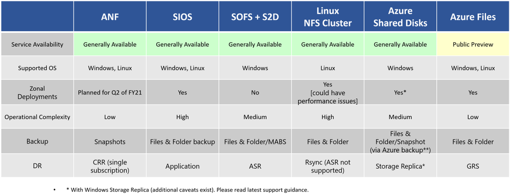 Technology options on Azure for High-Available SAPMNT Share