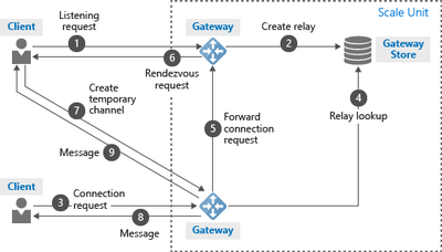 Hybrid relay control & rendezvous channel of Python edition