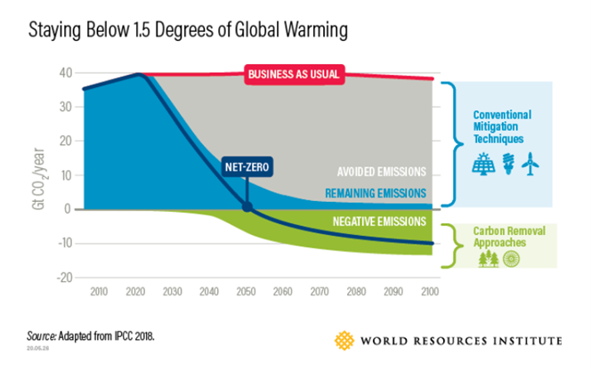 Avoiding worst case climate scenarios will require removing emissions from the atmosphere.