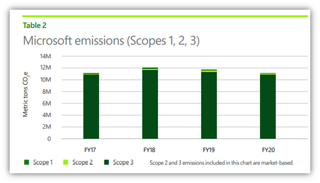Like most organizations, Scope 3 accounts for the vast majority of Microsoft's carbon emissions.