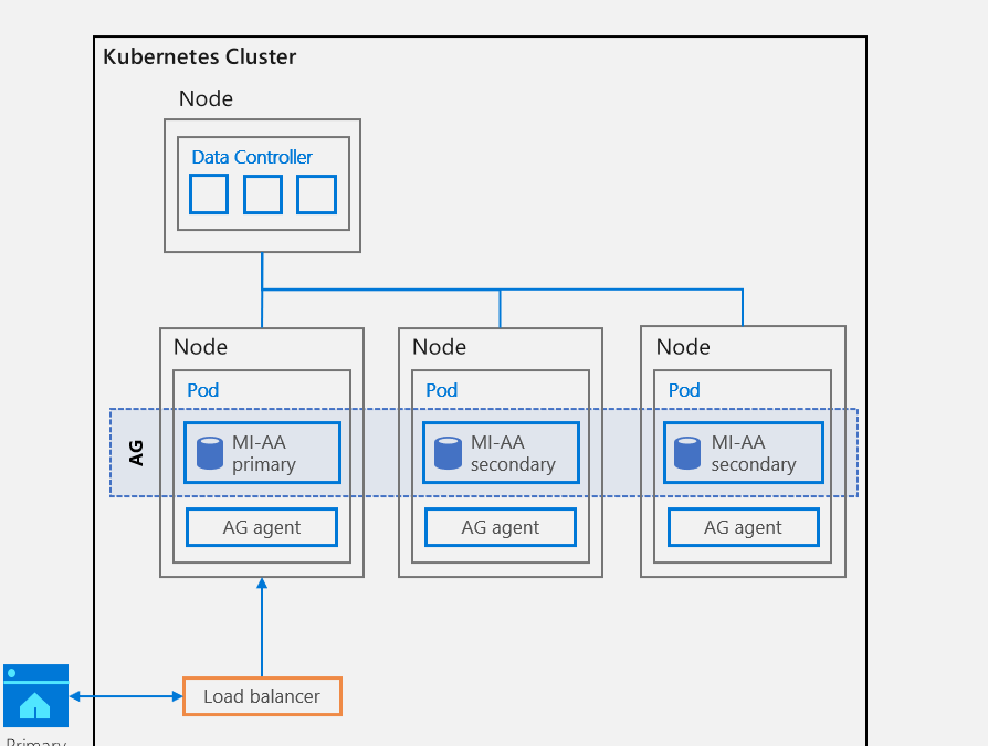 Azure Arc Enabled SQL Managed Instance High Availability