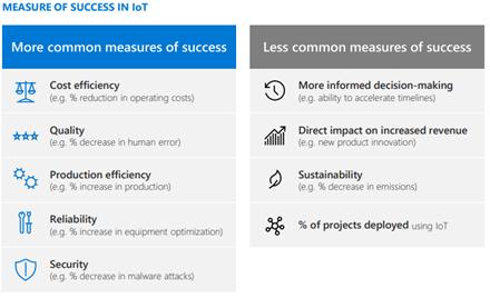 IoT Signals Report 2020: Measures of Success in IoT