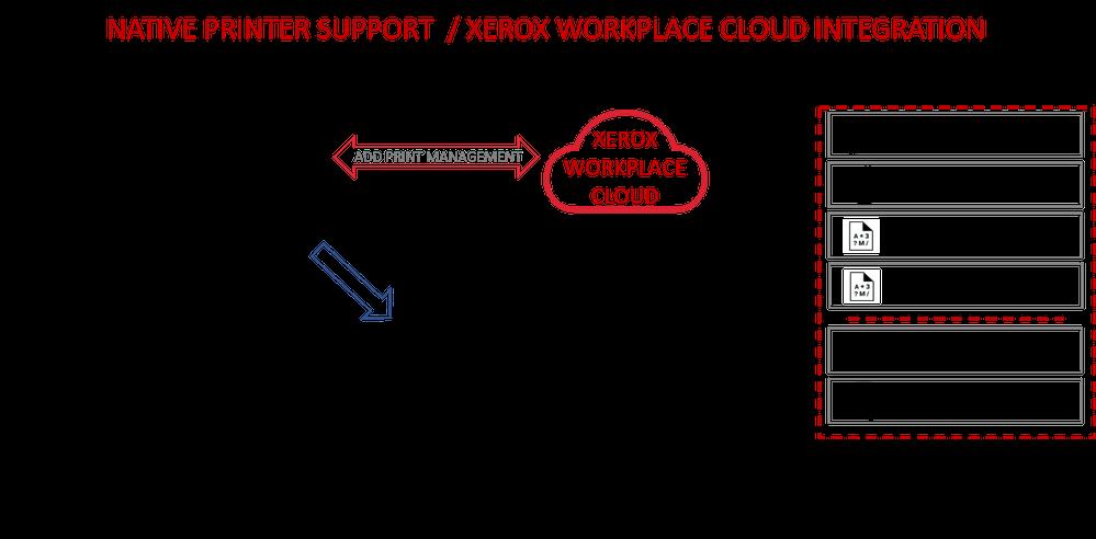 Xerox_UniversalPrint_0-1613834606779.png