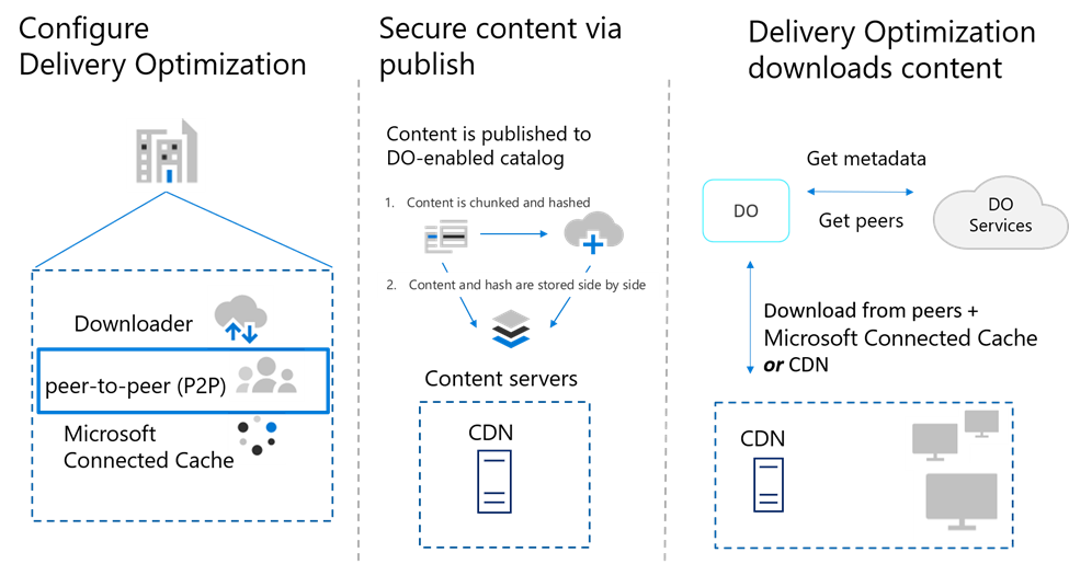 Delivery Optimization with peer-to-peer cache