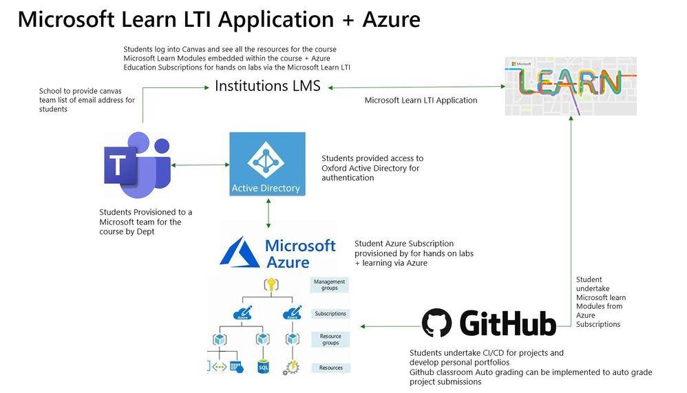 MicrosoftlearnLTI.JPG