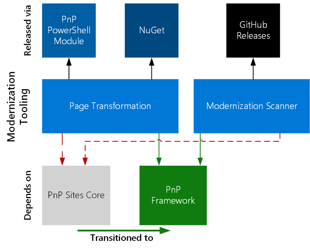 Diagram to show the transition of PnP Modernisation tooling in the underlying framework