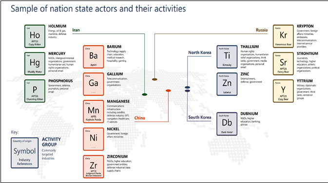 Nation State Actors and Respective Element Classification