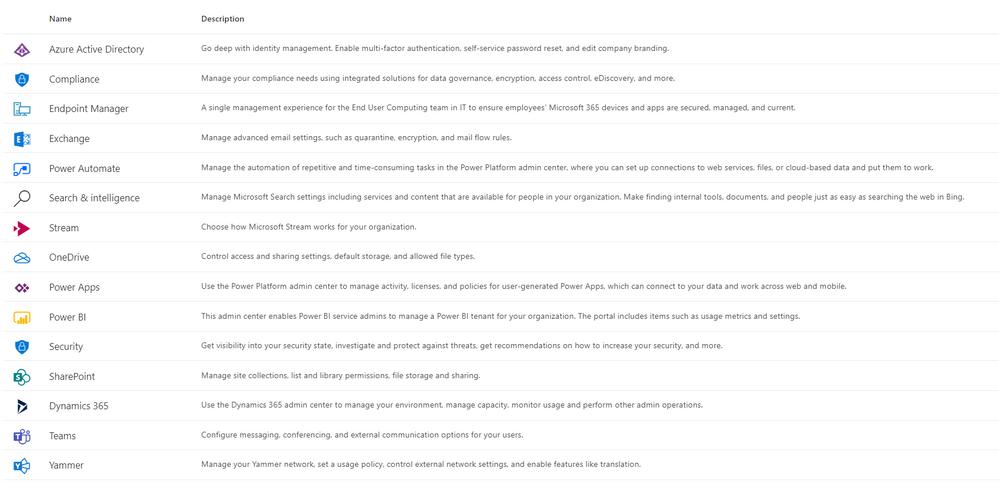 Microsoft 365 admin center links