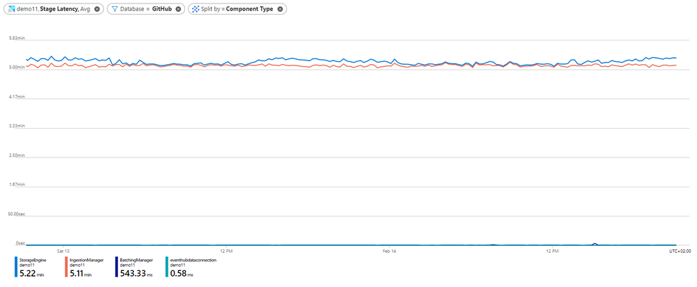 15- stage latency by component type in DB.PNG