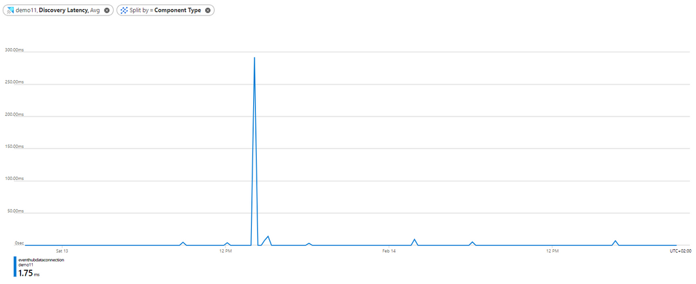 16- discovery latency graph.PNG