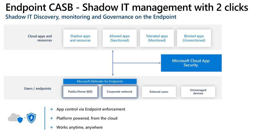 ShadowIT slide endpoint casb.jpg