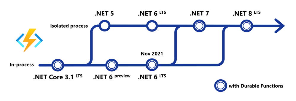 dotnet-functions-roadmap.png